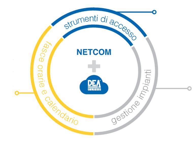 Netcom dea